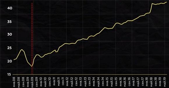 Почему в России всегда растут цены на топливо? Объяснение для автомобилистов
